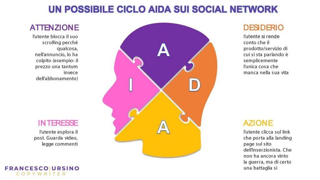 modello aida copywriting persuasivo su facebookl e social network